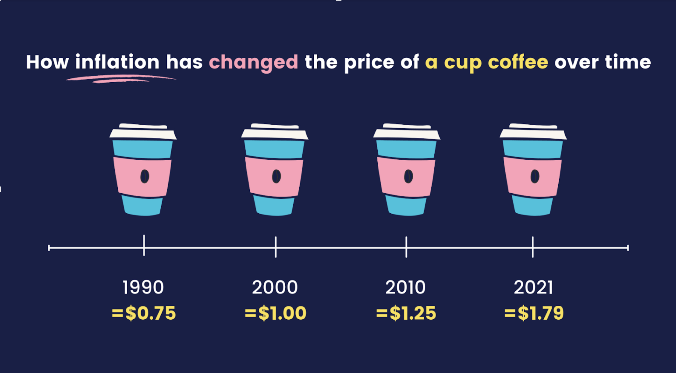 changing price of coffee over the years to show inflation